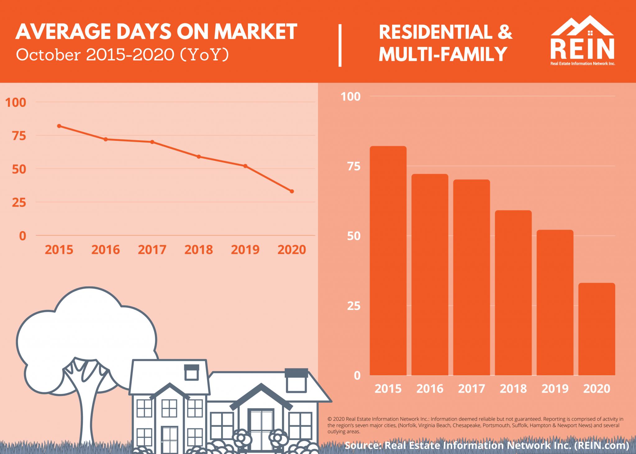 Average days on market declining, rein statistics