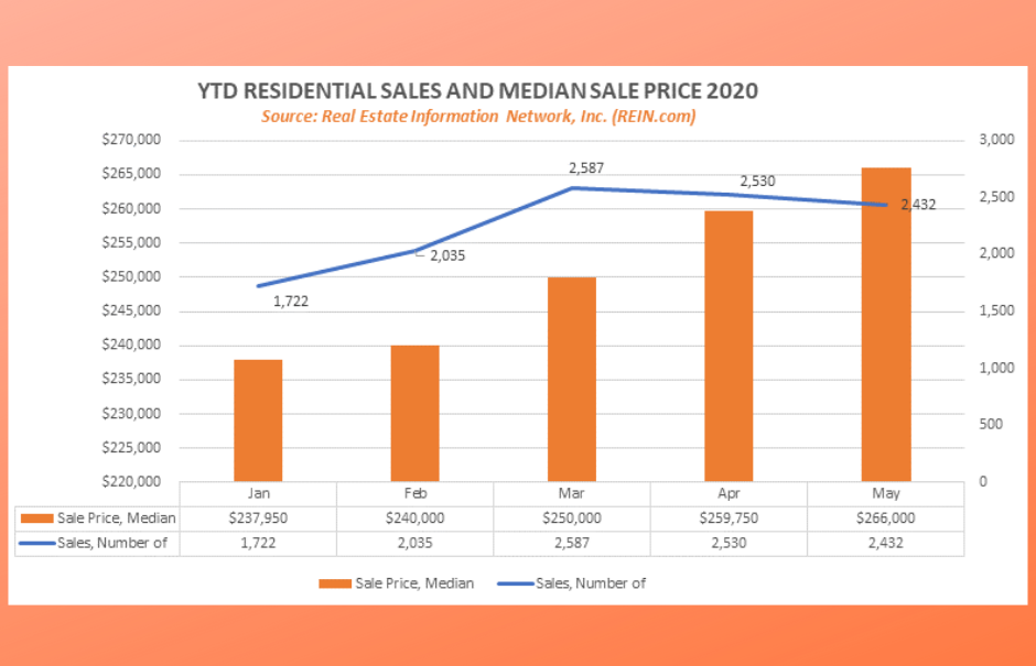 Year to date Sales and median sales price 2020