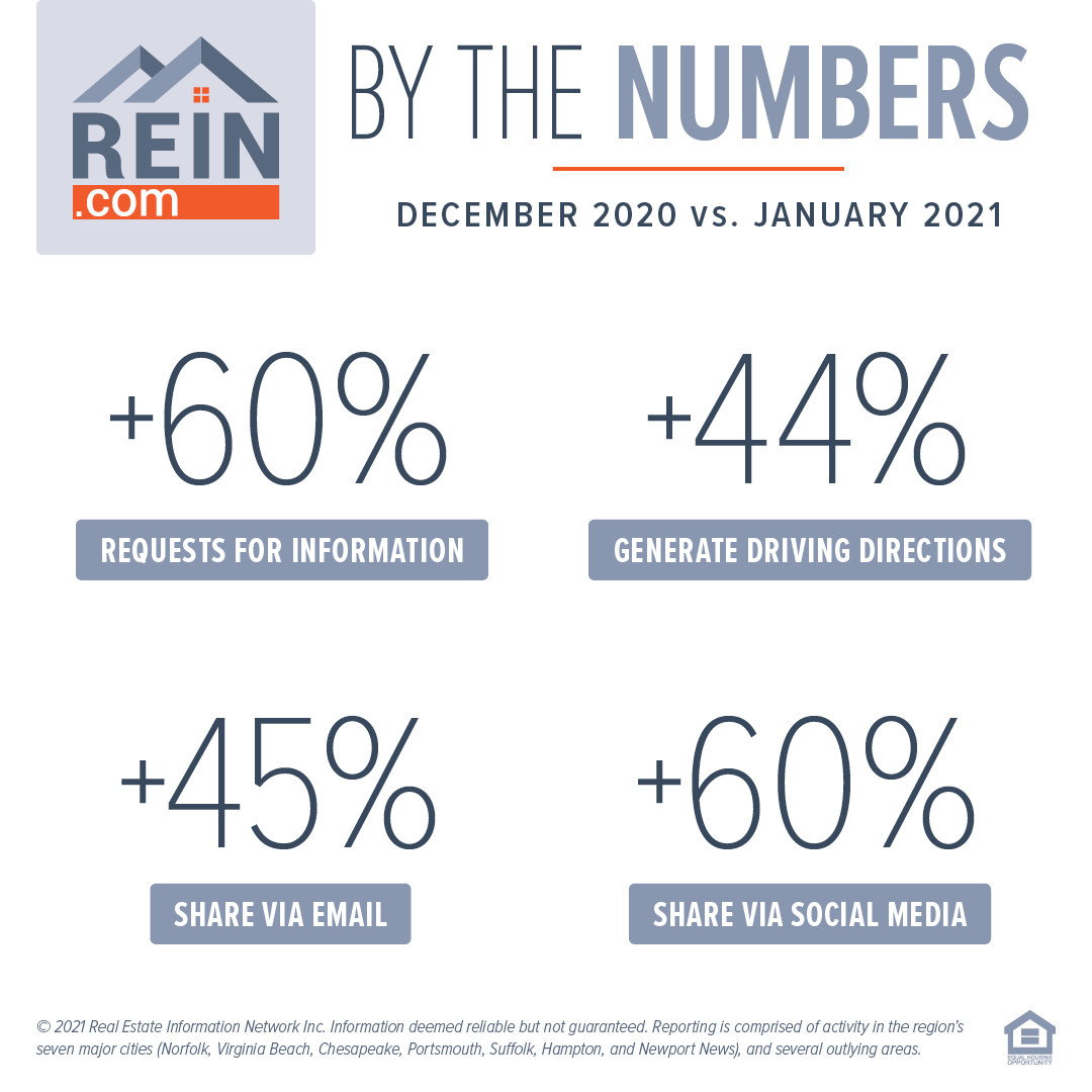 REIN.com by the Numbers, website statistics
