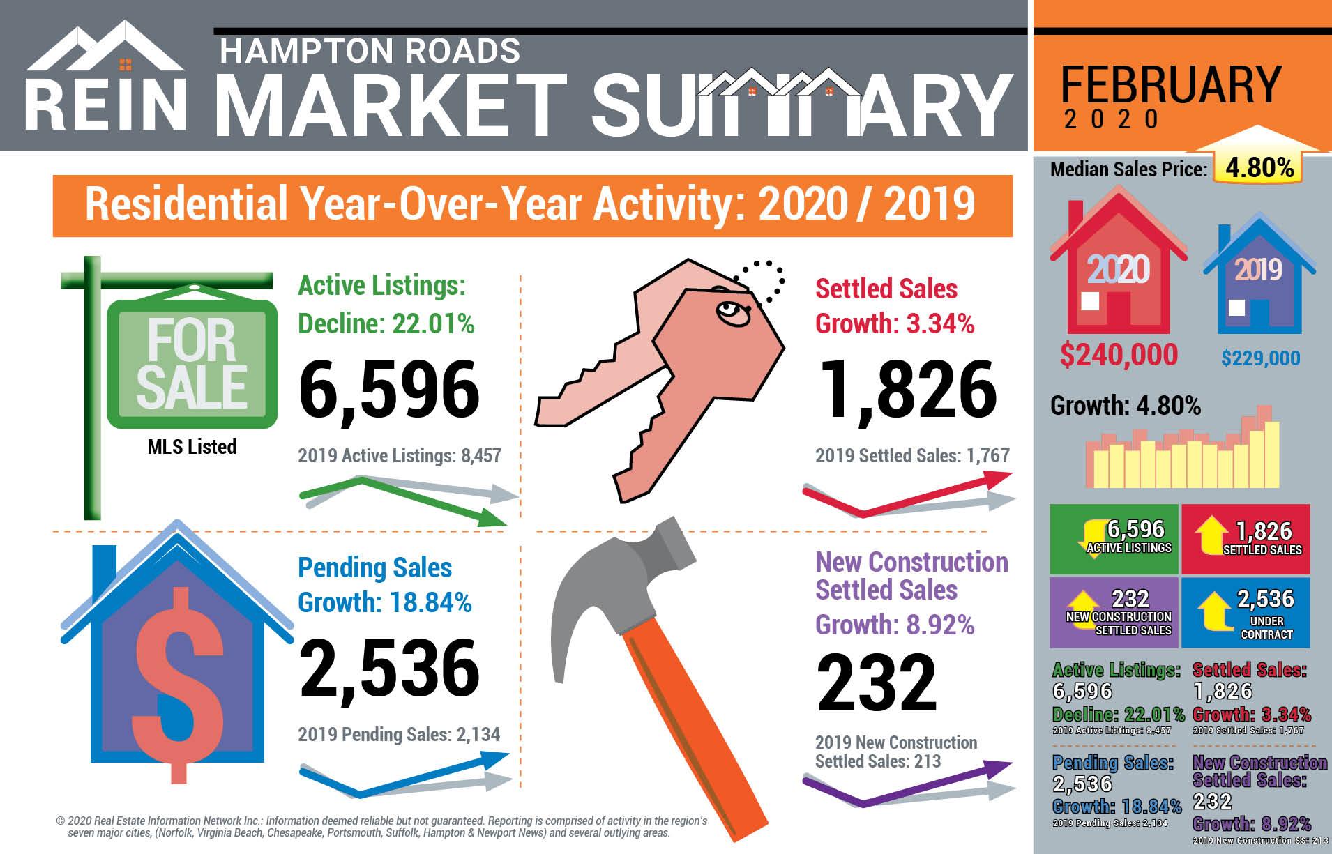 February 2020 Statistics Infographic