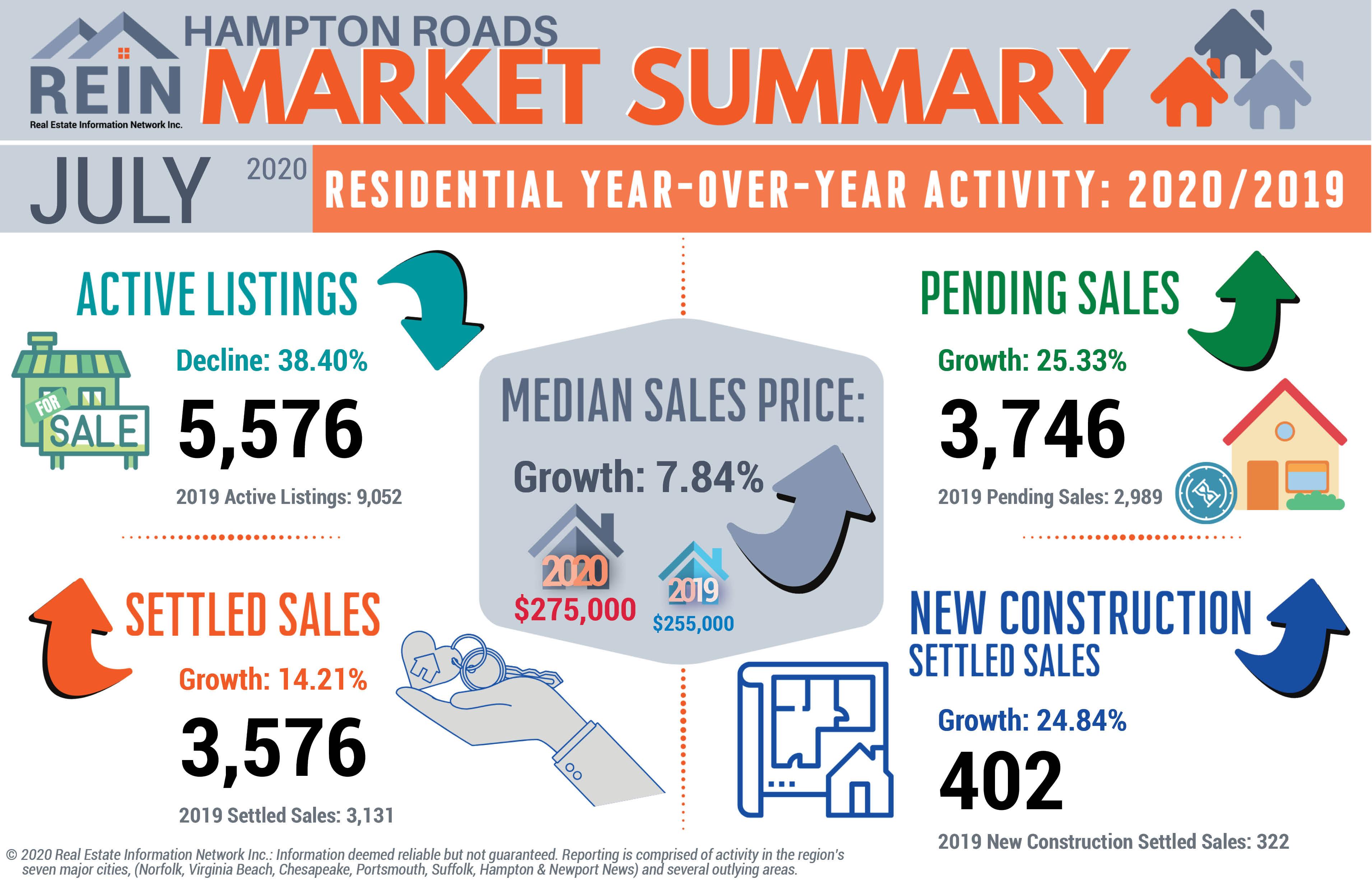 REIN July 2020 Statistics Infographic