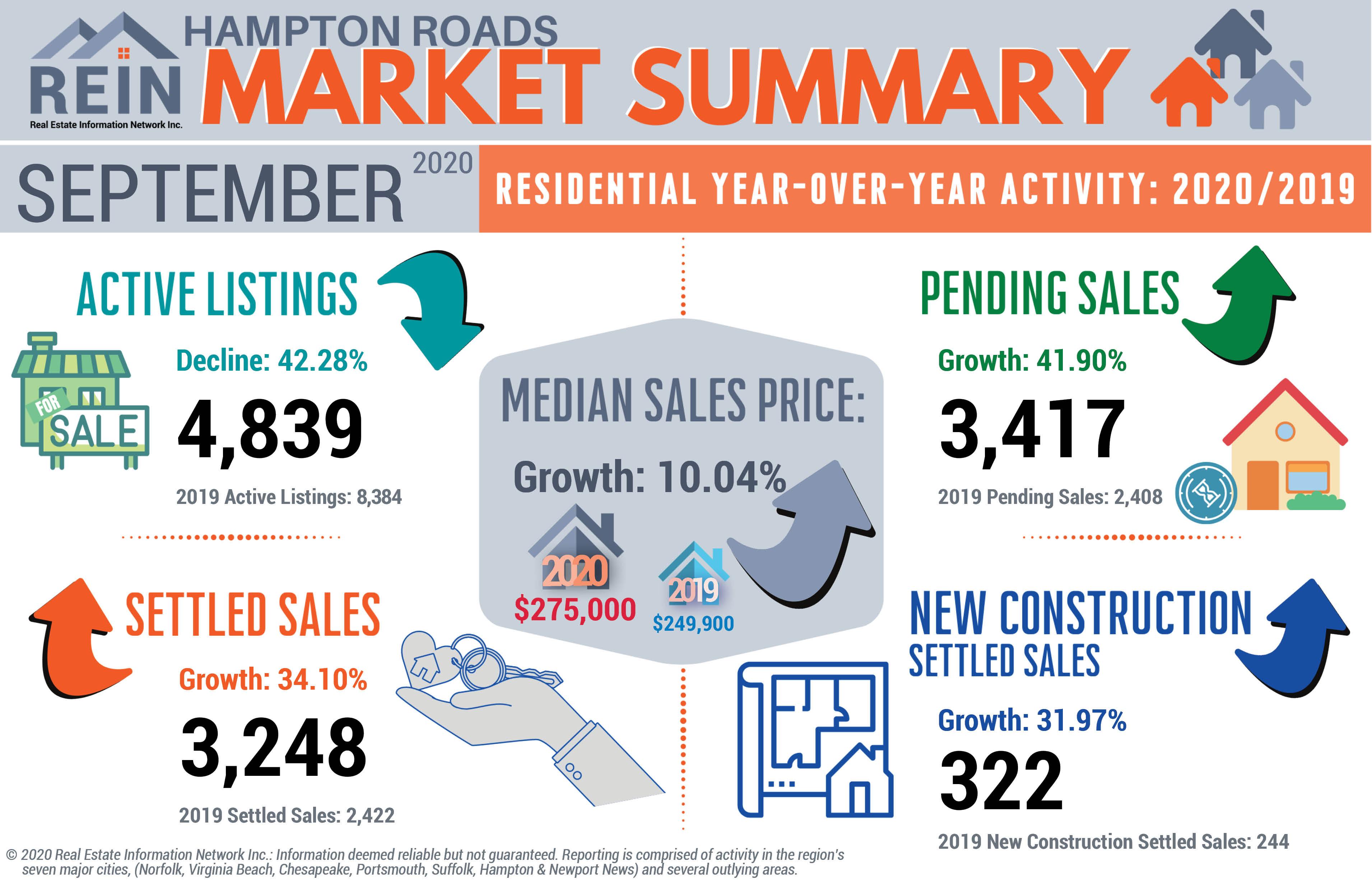 REIN September 2020 Statistical Infographic