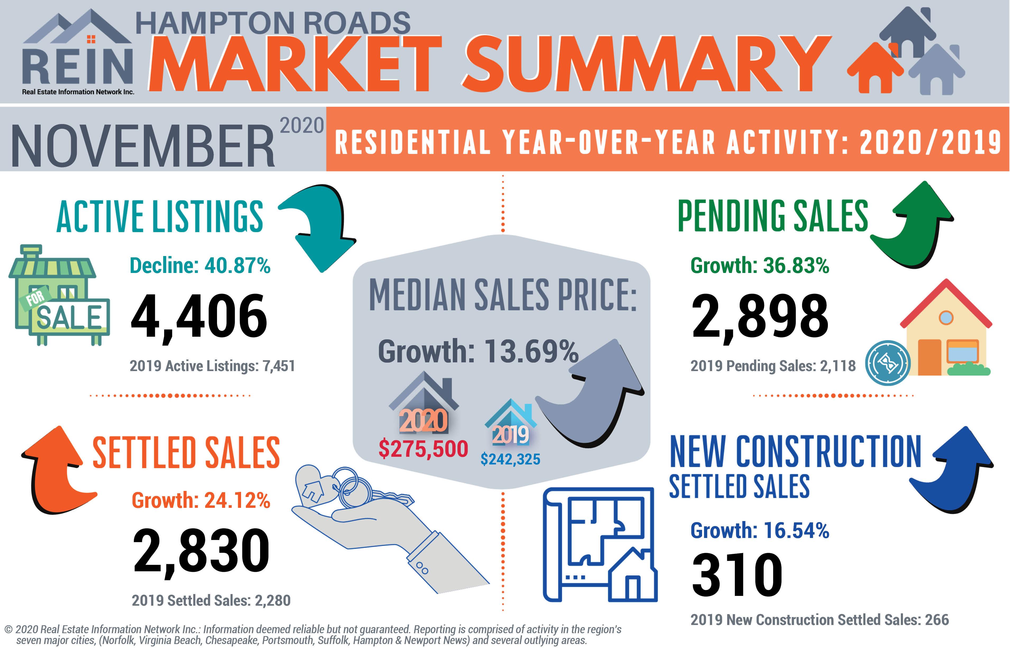 REIN statistics infographic for November 2020