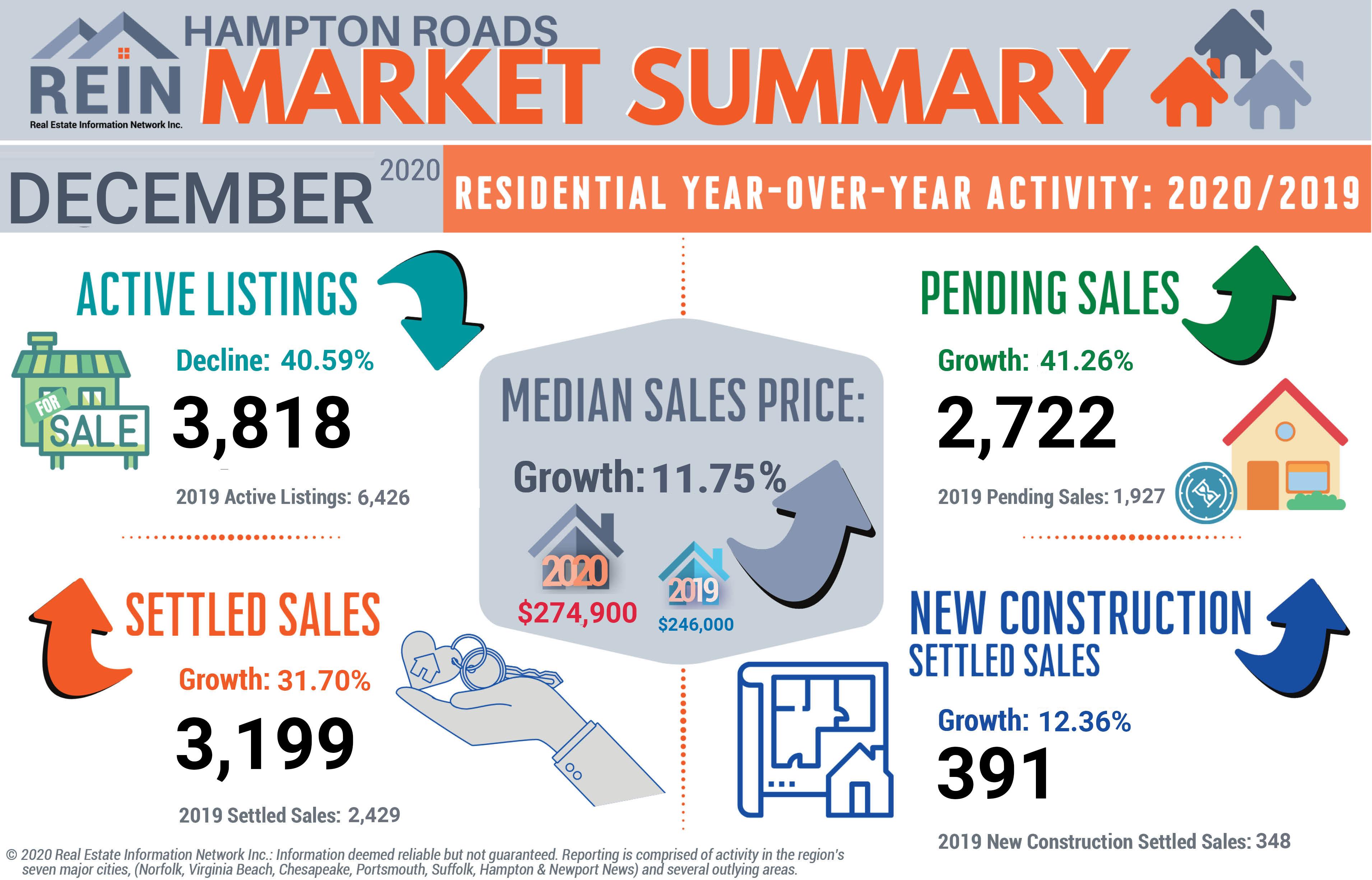 REIN December 2020 Statistics infographic