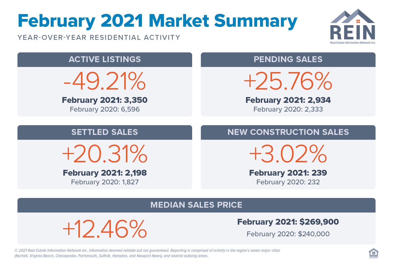 February 2021 Market Summary