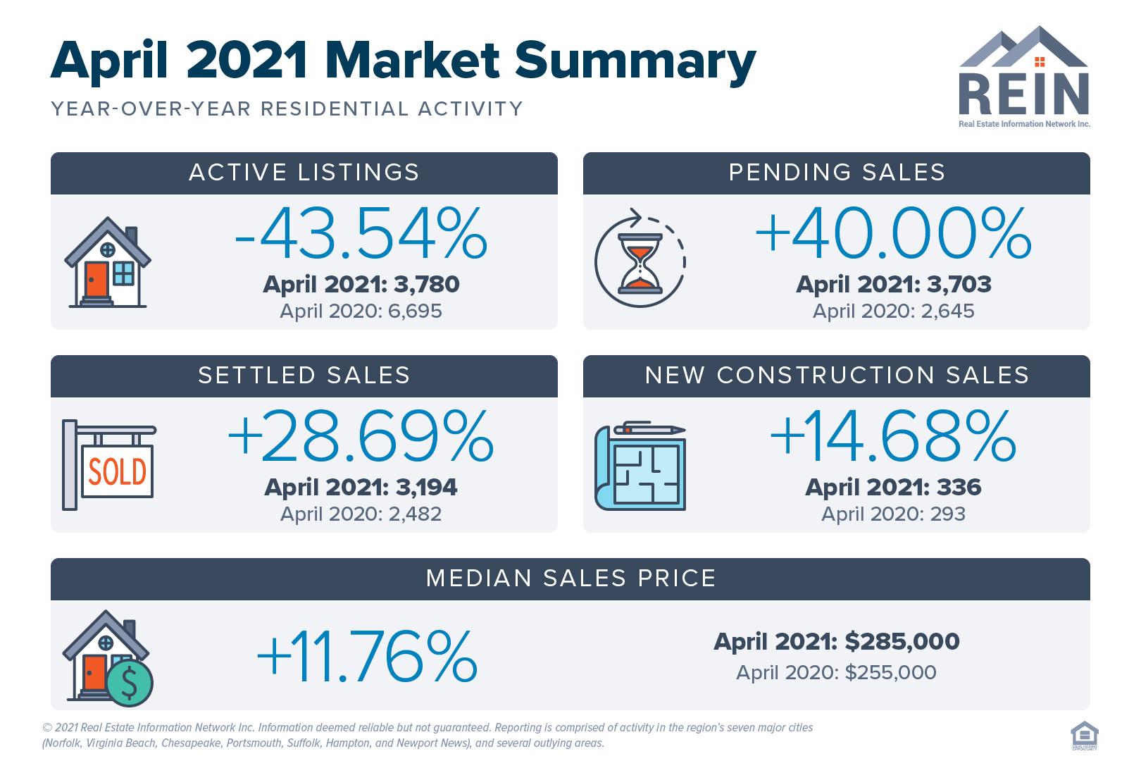 April 2021 Market Summary