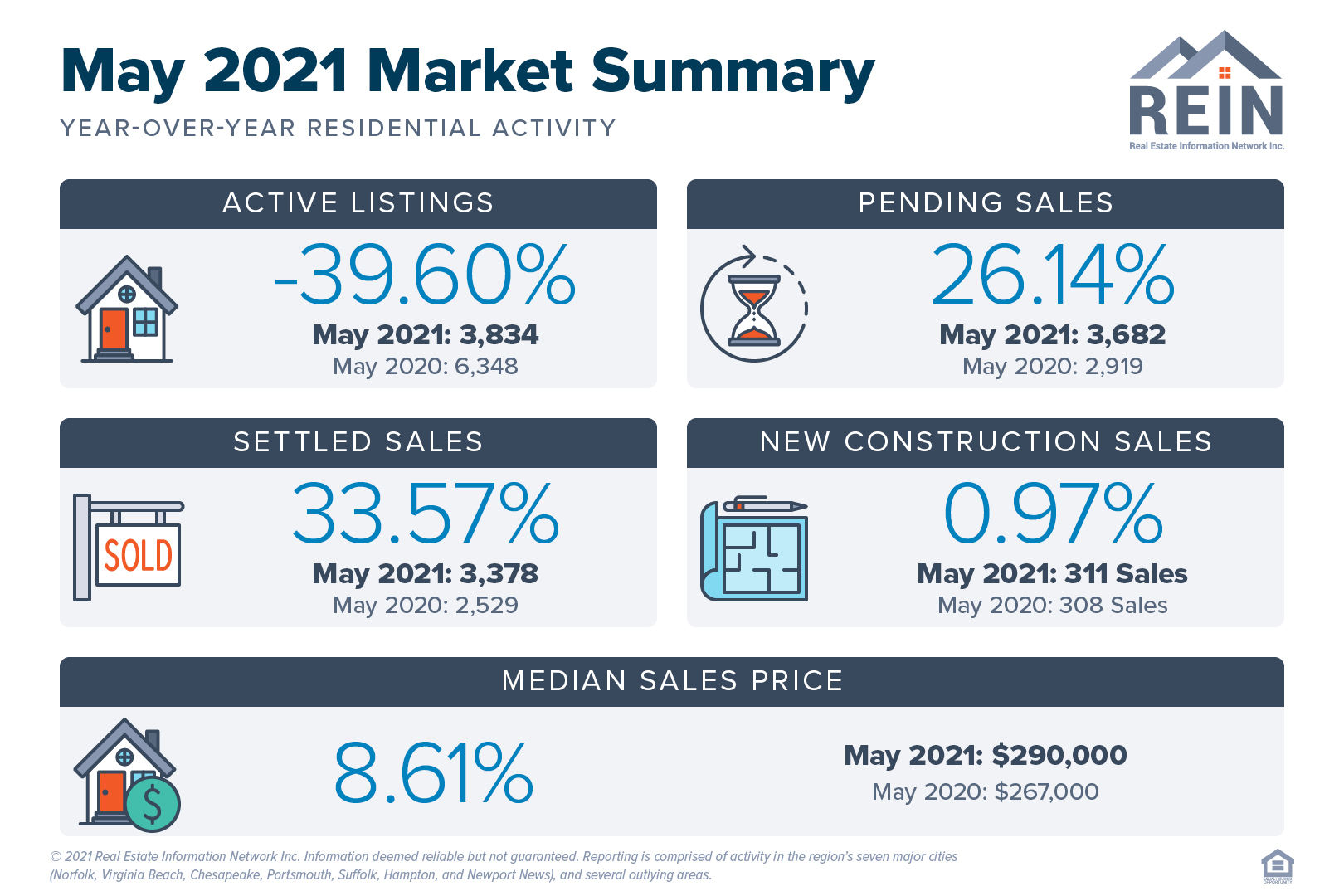 May 2021 Market Summary
