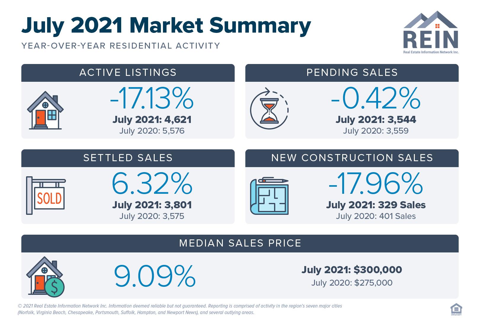 July 2021 Market Summary
